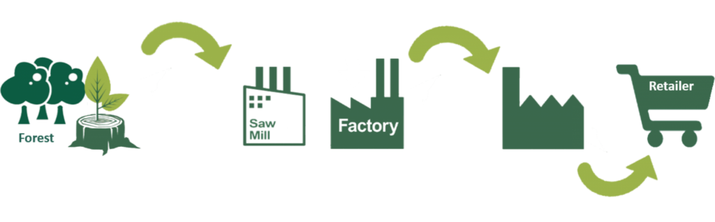 supply chain, fsc